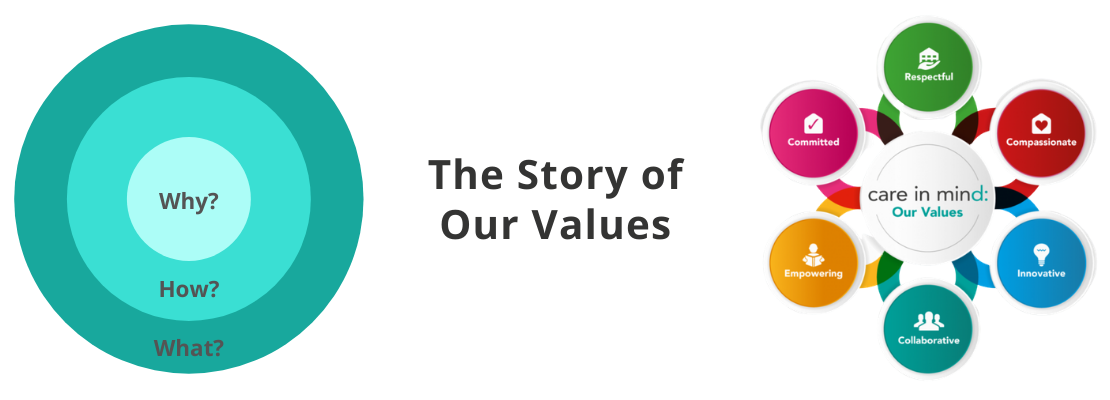 The Story of Our Values
